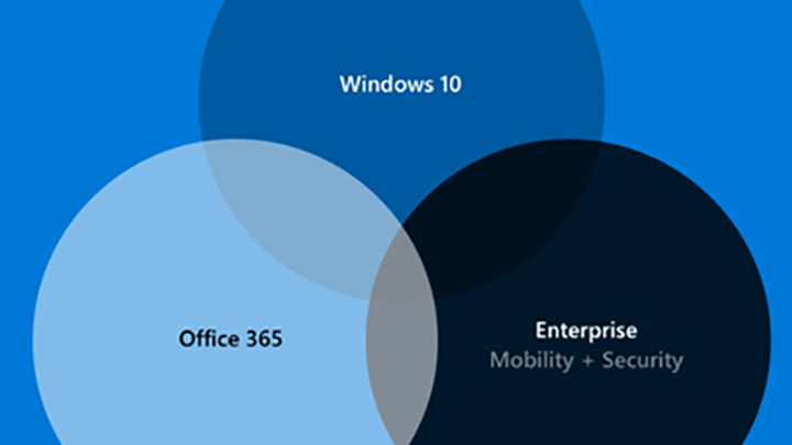 Three bubbles with the words Windows 10, Office 365 and Enterprise Mobility and Security in it.