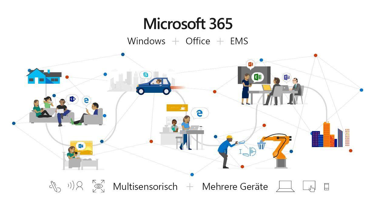 Eine Abbildung, die zeigt, wie Office 365, Windows 10 und Enterprise Mobility + Security (EMS) plus Sicherheit und Produktivität unter Microsoft 365 zu einer intelligenten Komplettlösung verschmelzen