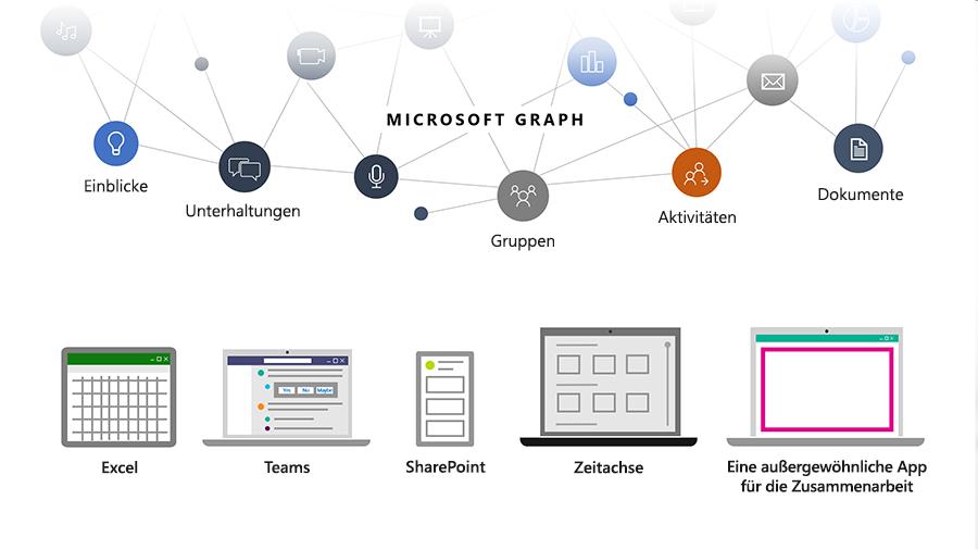 Eine Grafik, die zeigt, wie Entwickler mit Microsoft Graph Kontakte, Unterhaltungen, Zeitpläne und Inhalte in der Microsoft Cloud verknüpfen