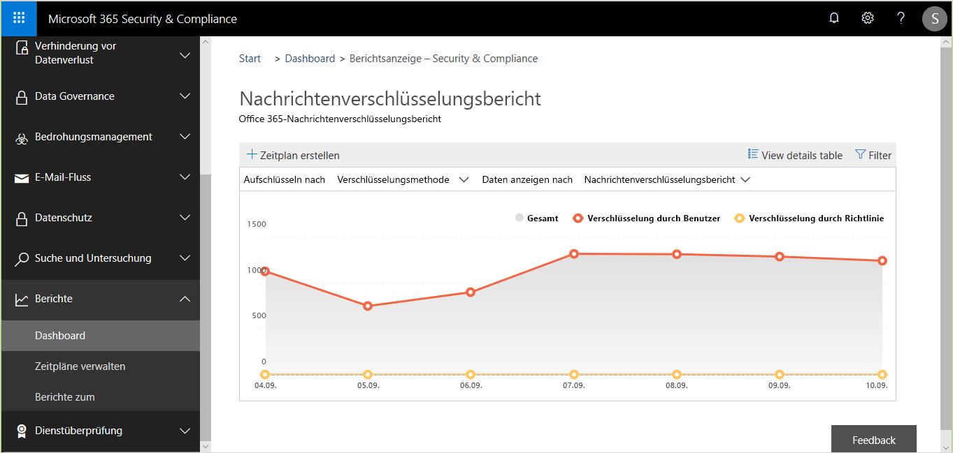 Screenshot eines Berichts zur Nachrichtenverschlüsselung in Sicherheit und Compliance