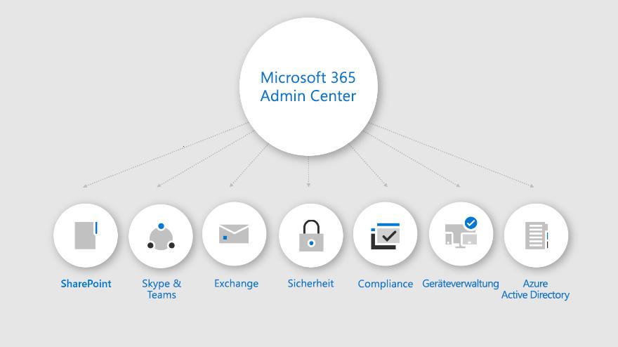 Eine Infografik mit den verfügbaren Arbeitsbereichen im Microsoft 365 Admin Center