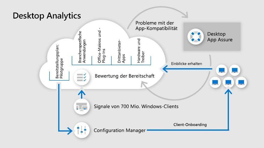 Eine Infografik zu Desktop Analytics