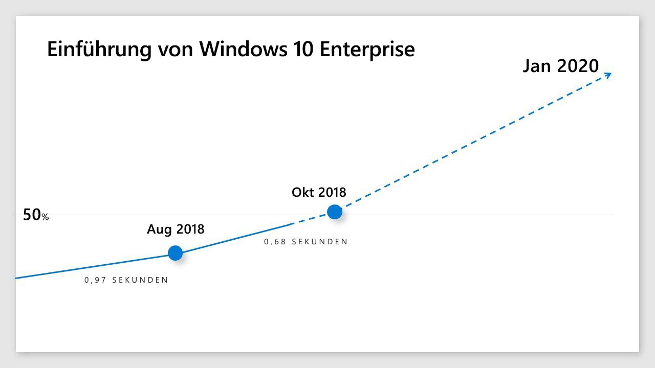 Eine Infografik mit der Akzeptanzrate für Windows 10 Enterprise
