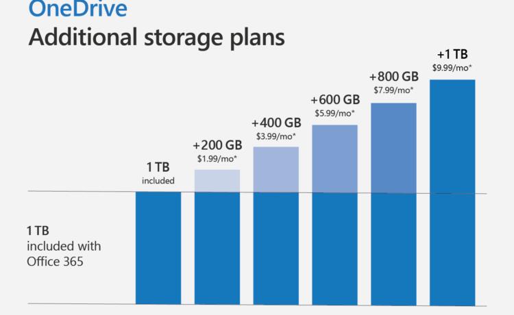 Abbildung mit zusätzlichen OneDrive-Speicherplänen
