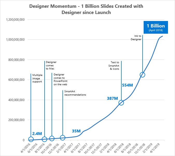 Diagramm der dynamischen Entwicklung des Designers – seit der Einführung wurden 1 Mrd. Folien erstellt.