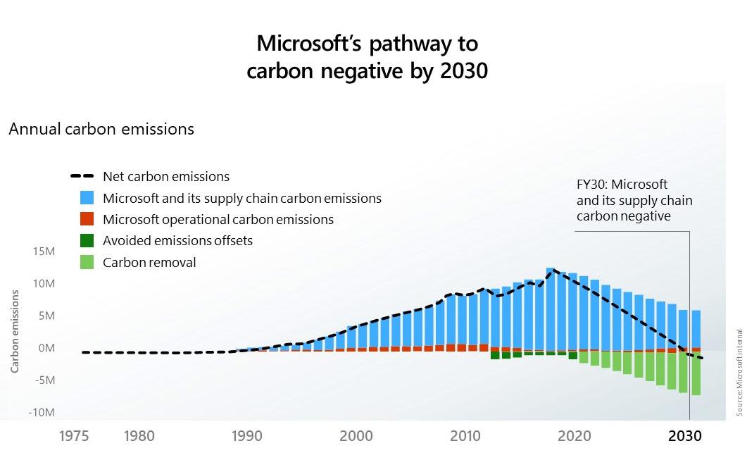 Microsofts Weg hin zu CO2-Negativität