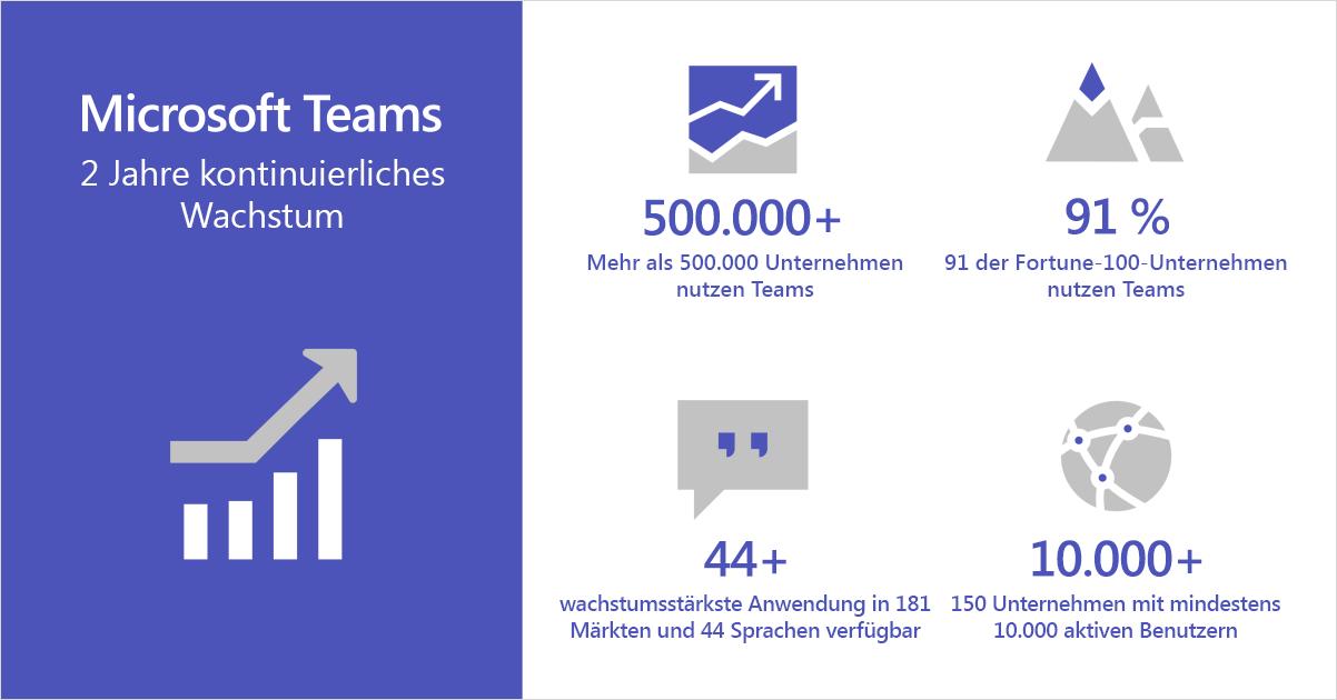 Infografik zum kontinuierlichen Wachstum von Microsoft Teams in den vergangenen zwei Jahren
