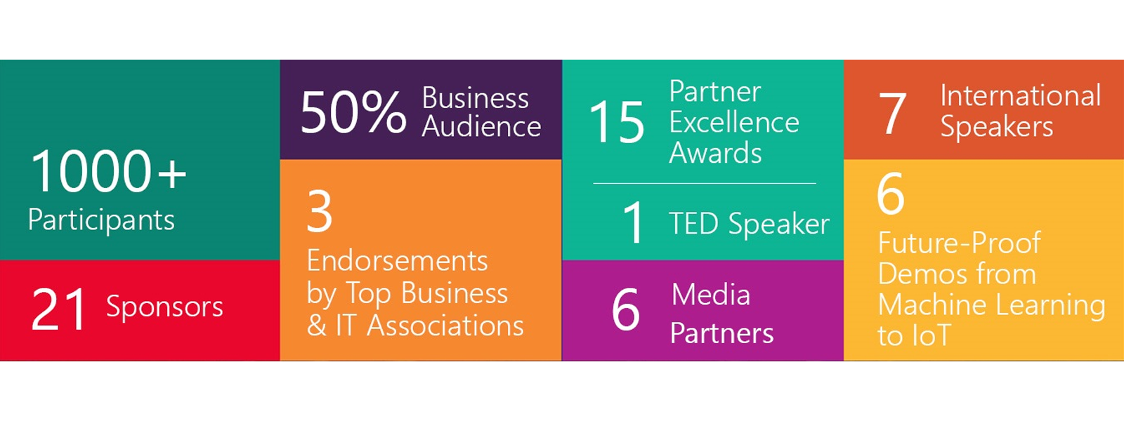 Facts and Stats from the 2nd Microsoft Summit