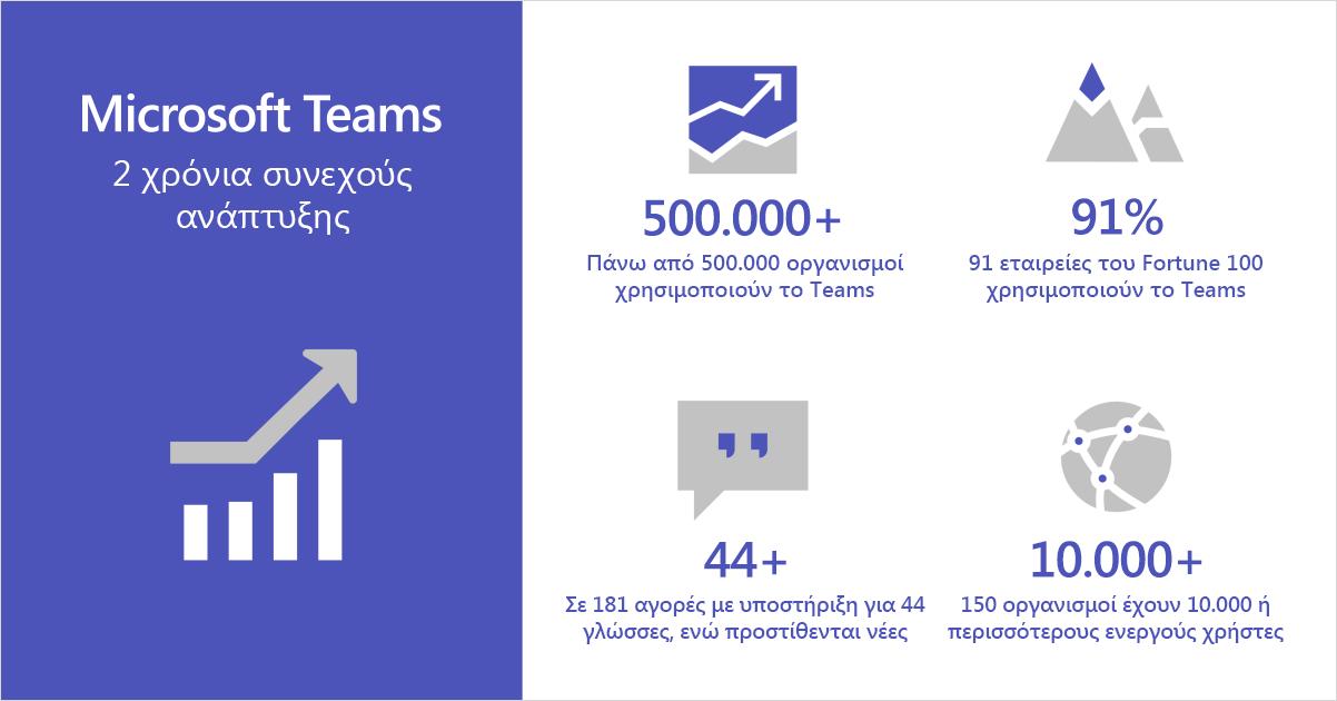 Πληροφοριακό διάγραμμα που εμφανίζει το Microsoft Teams να γιορτάζει δύο χρόνια συνεχούς ανάπτυξης.