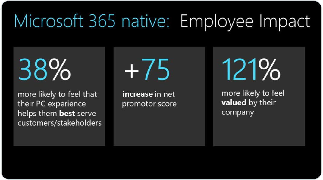 Infographic showing employee impact of Microsoft 365 native. 38% are more likely to feel that their PC experience helps them best serve customers/stakeholders. +75 increase in net promotor score. 121% more likely to feel valued by their company.