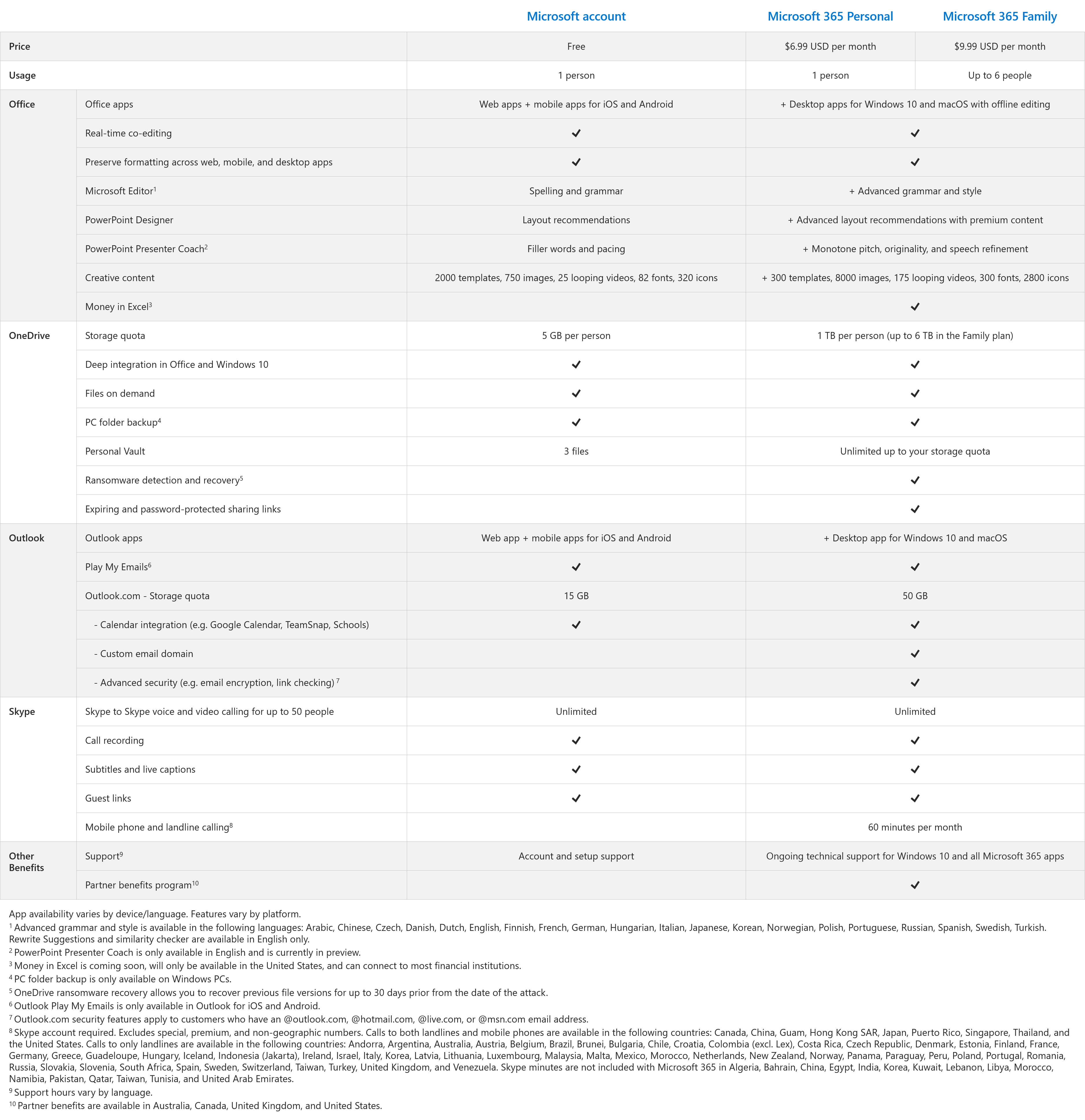 A table that compares what you get for free with a Microsoft account vs. a Microsoft 365 subscription