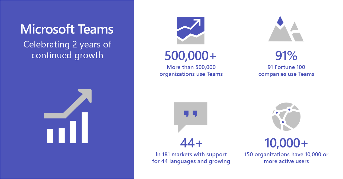 Infographic showing Microsoft Teams celebrating two years of continued growth.
