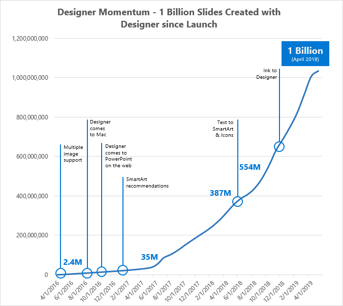Graph showing Designer momentum, 1 billion slides created since Designer's launch.