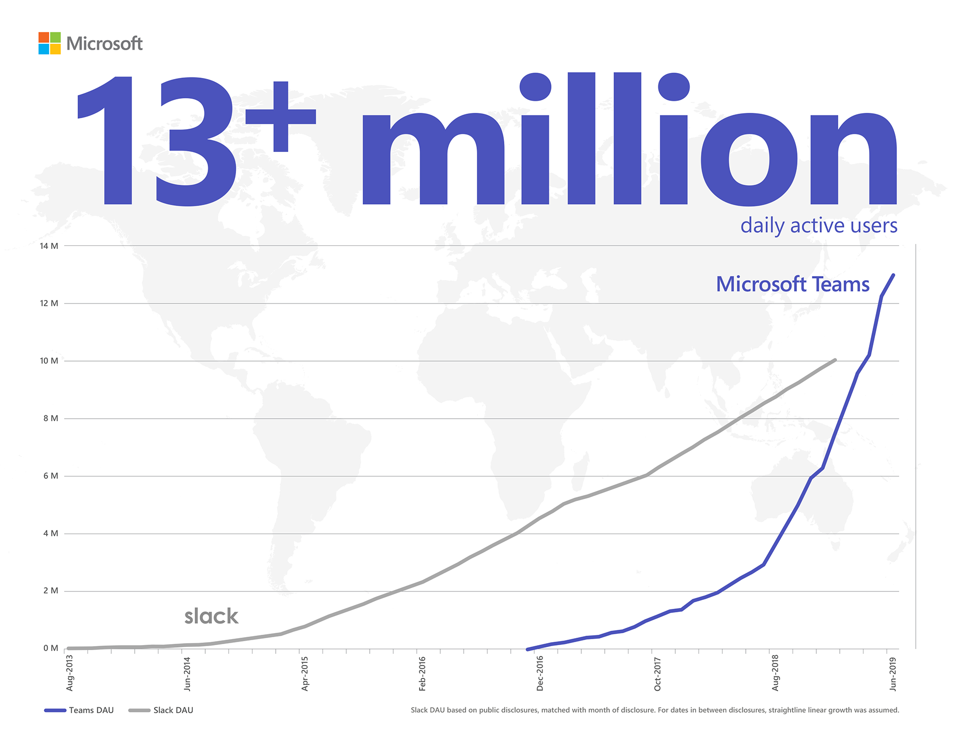 Infographic showing Microsoft Teams outpacing Slack in daily active users with 13+ million. Slack DAU based on public disclosures, matched with month of disclosure. For dates between disclosures, straightline linear growth was assumed.