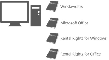 Rental Rights for Office