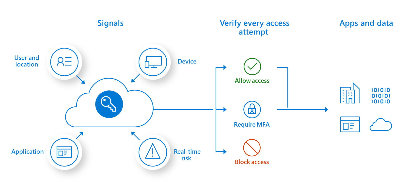 Infographic outlining conditional access. Signals (user location, device, real-time risk, application), Verify every access attempt (allow access, require MFA, or block access), and Apps and data.