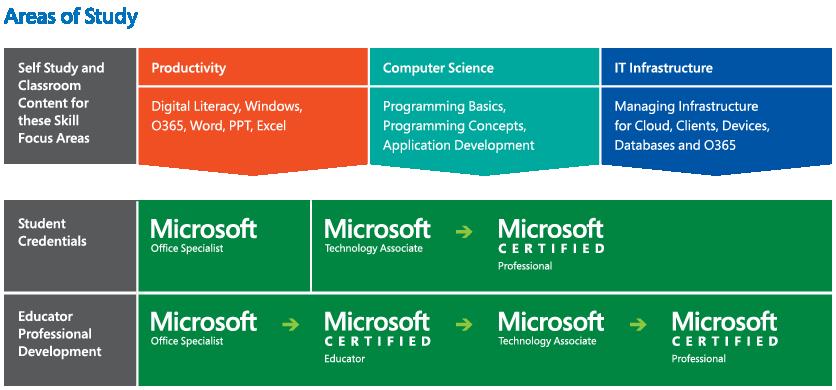 ms certification