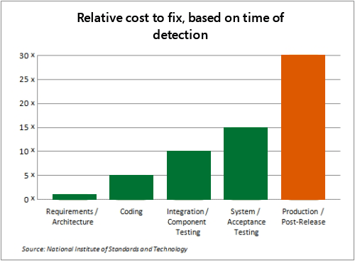 Reduce the Total Cost of Development