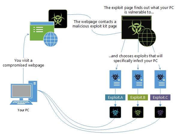 Exploit kit compromise