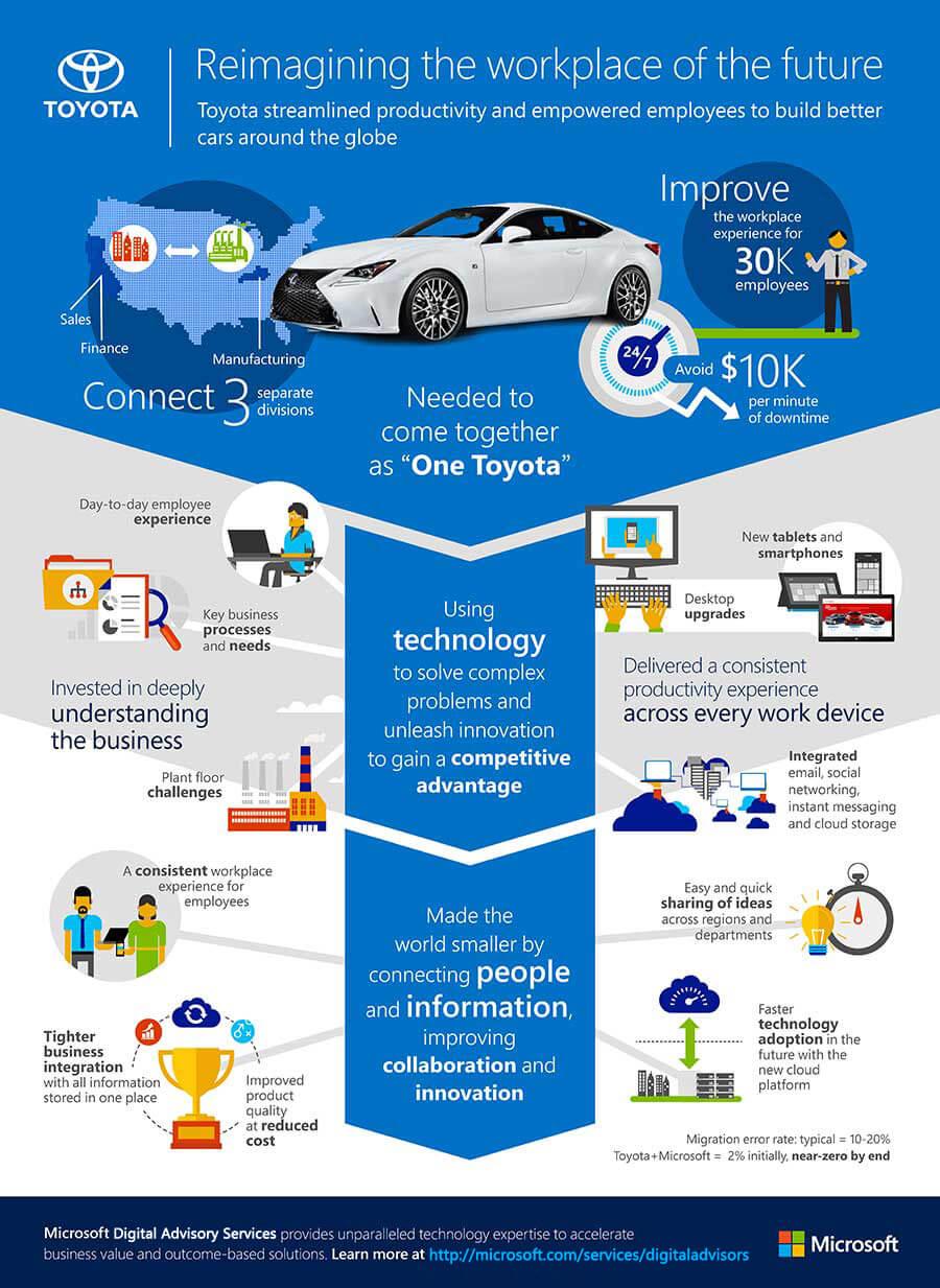 Toyota Microsoft Services
