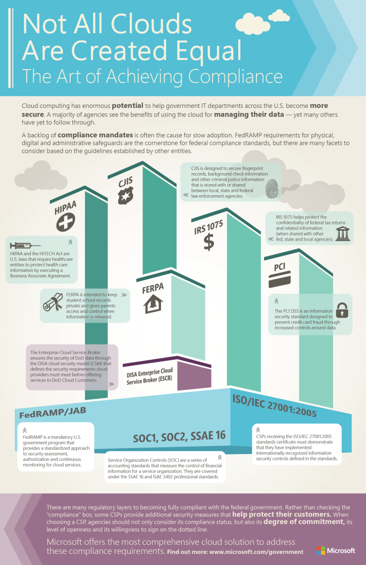 The Cloud Not A Trend But An Enabler Of 2015 City Tech Trends
