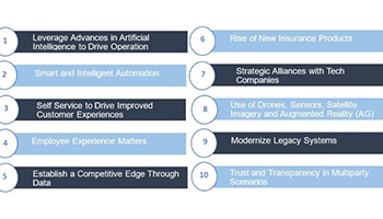 Blue chart of the Top 10 Digital Strategies discussed in article