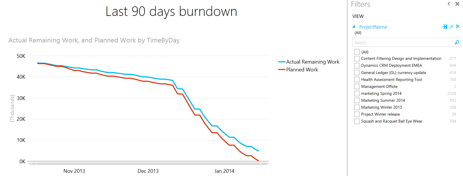 Burndown with Project Filter
