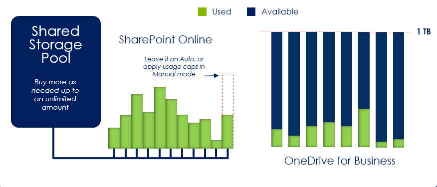 How the new usage model applies to team sites and OneDrive for Business