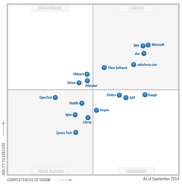 Gartners 2014 Magic Quadrant for Social Software in the Workplace