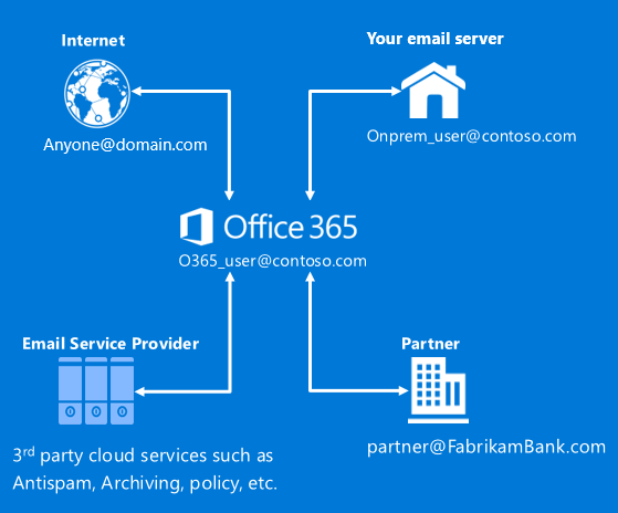 Announcing a new way to create connectors in Office 365 1