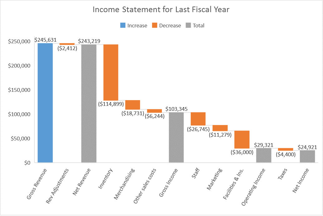 Introducing new and modern chart types now available in Office 2016 Preview 2