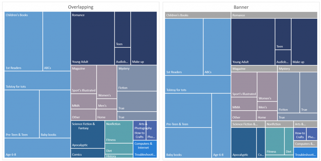 Breaking down hierarchical data with Treemap and Sunburst charts 8