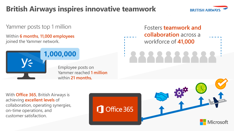 Yammer posts top one million Infographic