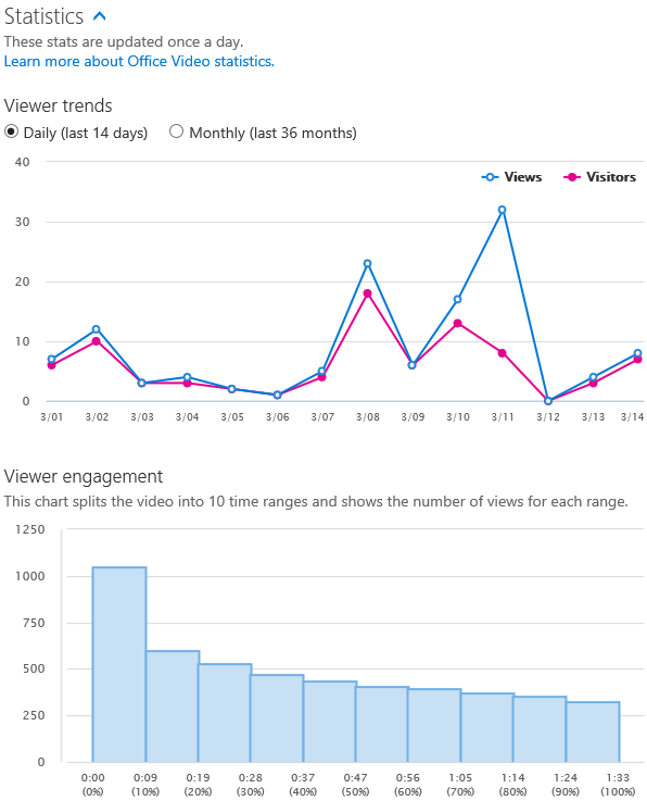 Office 365 Video March 1