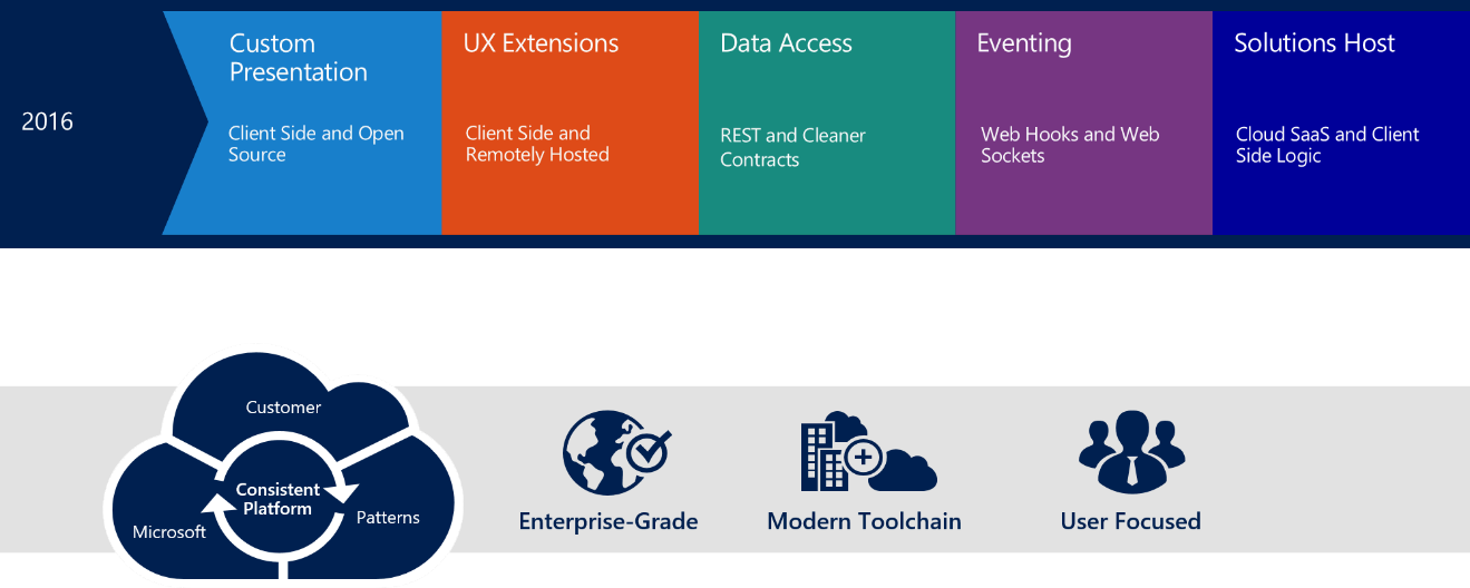The SharePoint framework-an open and connected platform 2