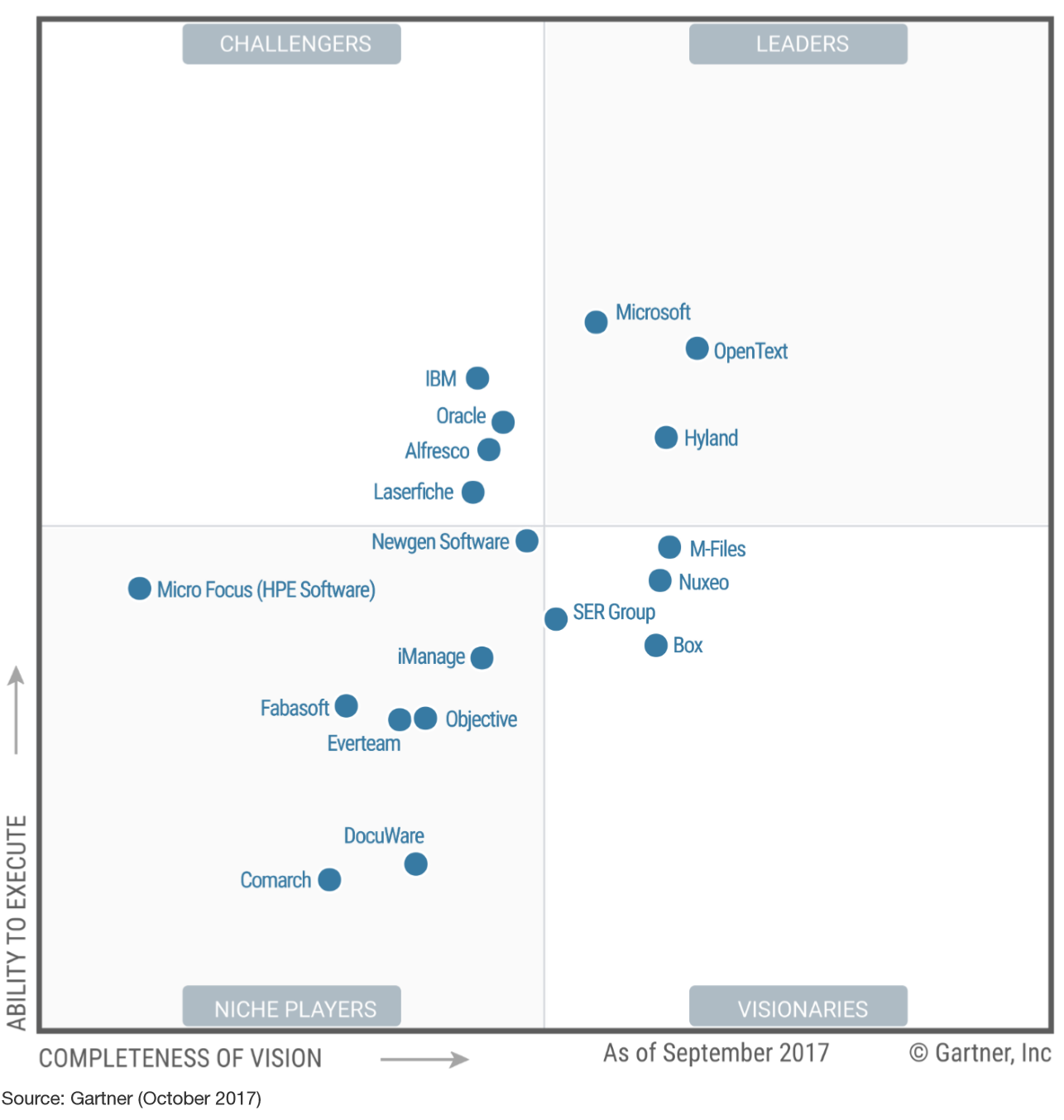 Image of the Gartner Magic Quadrant shows Microsoft as a Leader in Content Services for 2017.