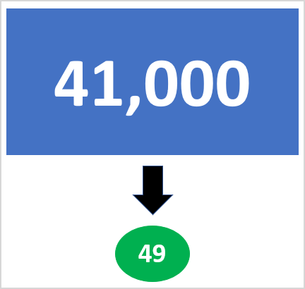 Infographic showing the number 41,000 decreasing to 49.