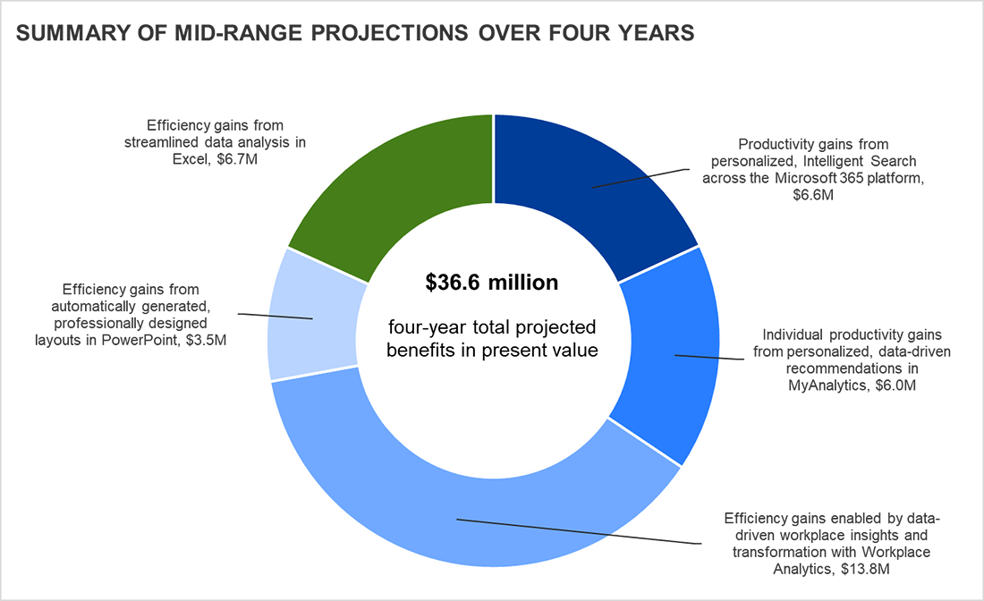 A graph titled Summary of Mid-Range Projections over Four Years. Efficiency gains from automatically generated, professionally designed layouts in PowerPoint: $3.5M. Effeciency gains enabled by data-driven workplace insights and transformation with Workplace Analytics: $13.8M. Individual productivity gains from personalized, data-driven recommendations in MyAnalytics: $6.0M. Productivity gains from personalized Intelligent Search across the Microsoft 365 platform: $6.6M. Efficiency gains from streamlined data analysis in Excel: $6.7M. Four-year total projected benefits in present value: $36.6 million.