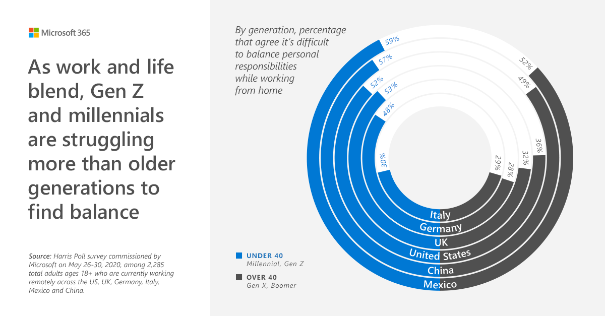 As work and life blend, Gen Z and millennials are struggling more than older generations to find balance.