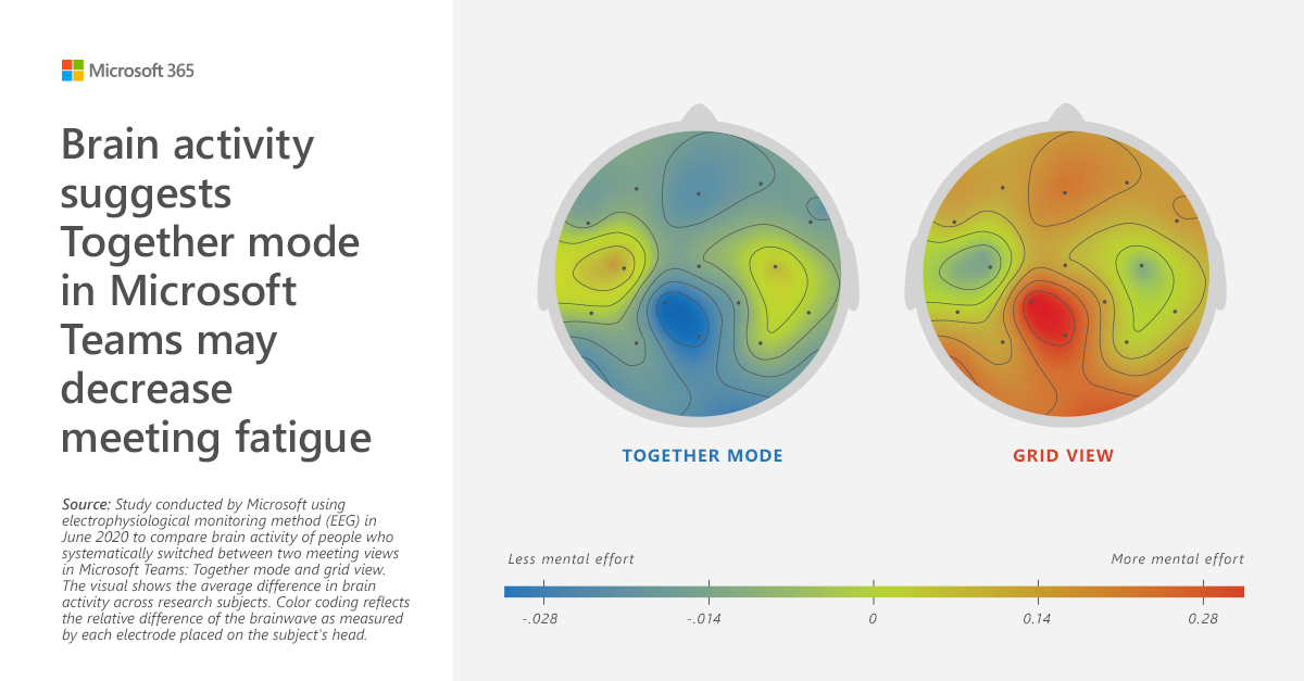 Brain activity suggests Together mode in Microsoft Teams may decrease meeting fatigue.