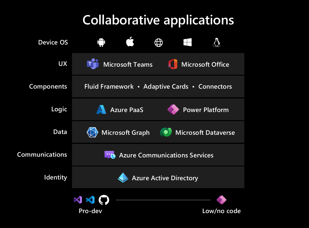 Visual showing the collaborative apps framework