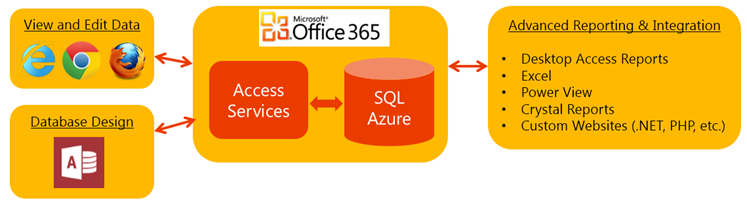 Access on Office 365 harnesses the power of SQL Azure.