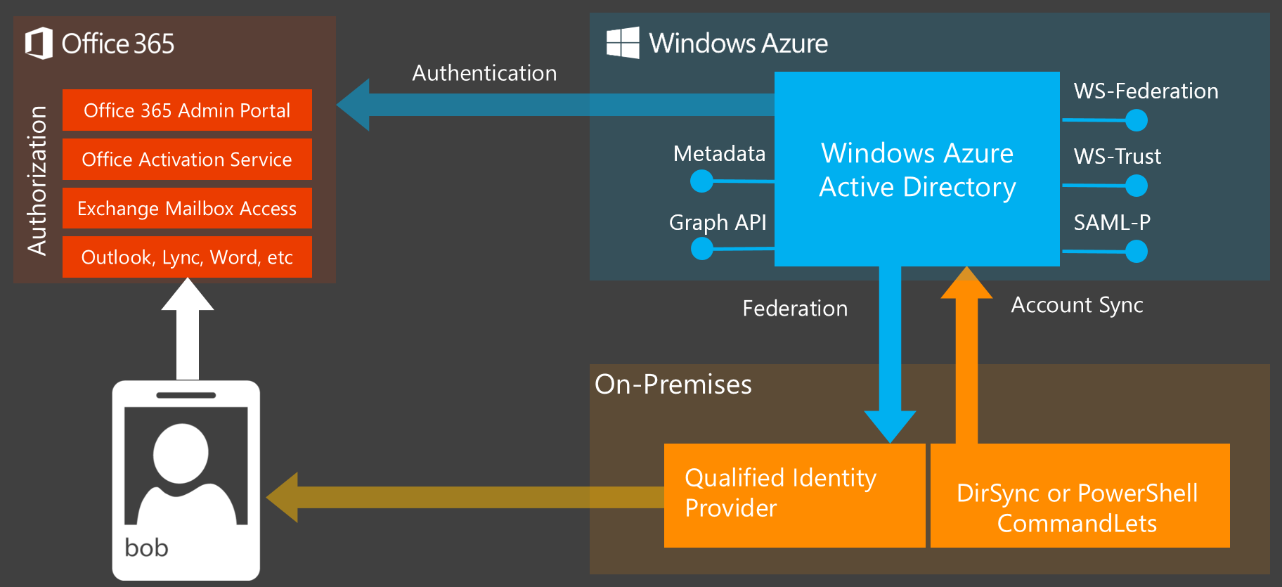 Identity_diagram_WW_01. Office 365 Customers Can Use Windows Active  Directory ...