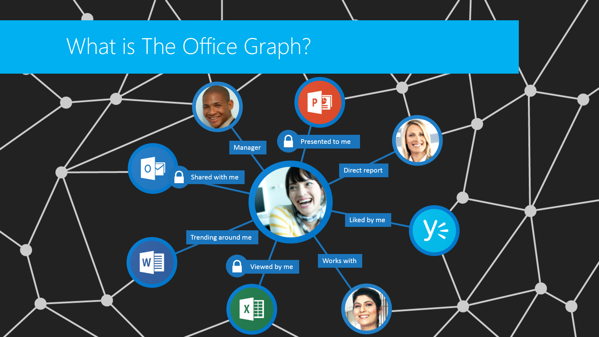 Introducing Delve Codename Oslo And The Office Graph Microsoft