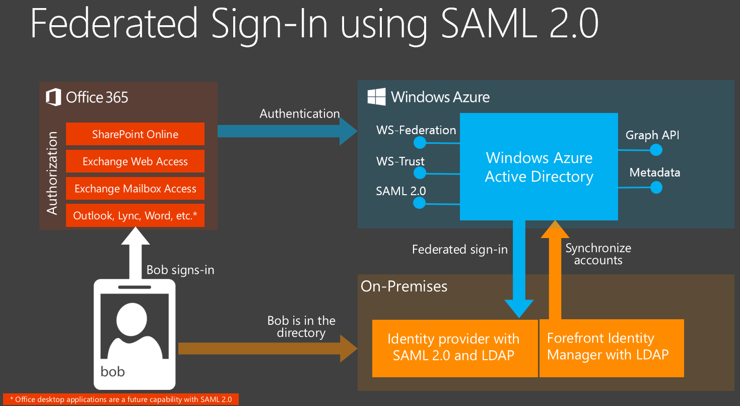 SAML_01 announcing support for saml 2 0 federation with office 365