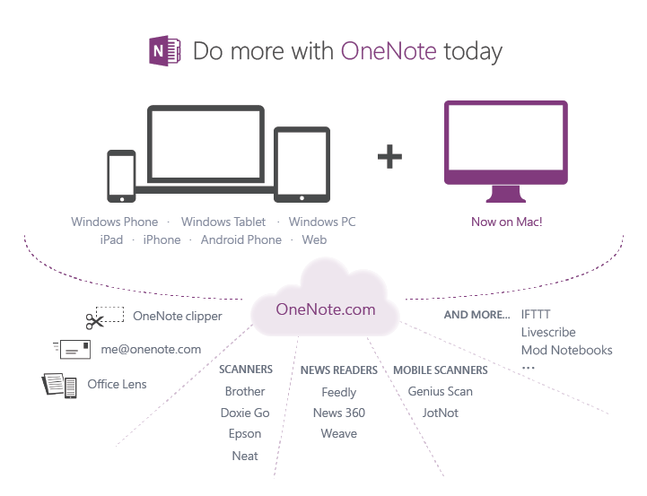 OneNote now on Mac, free everywhere, and service powered