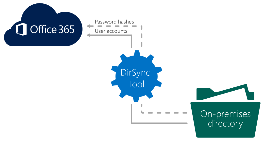 Synchronizing your directory with Office 365 is easy