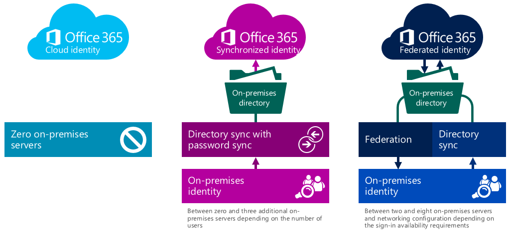 Choosing a sign-in model for Office 365 - Microsoft 365 Blog
