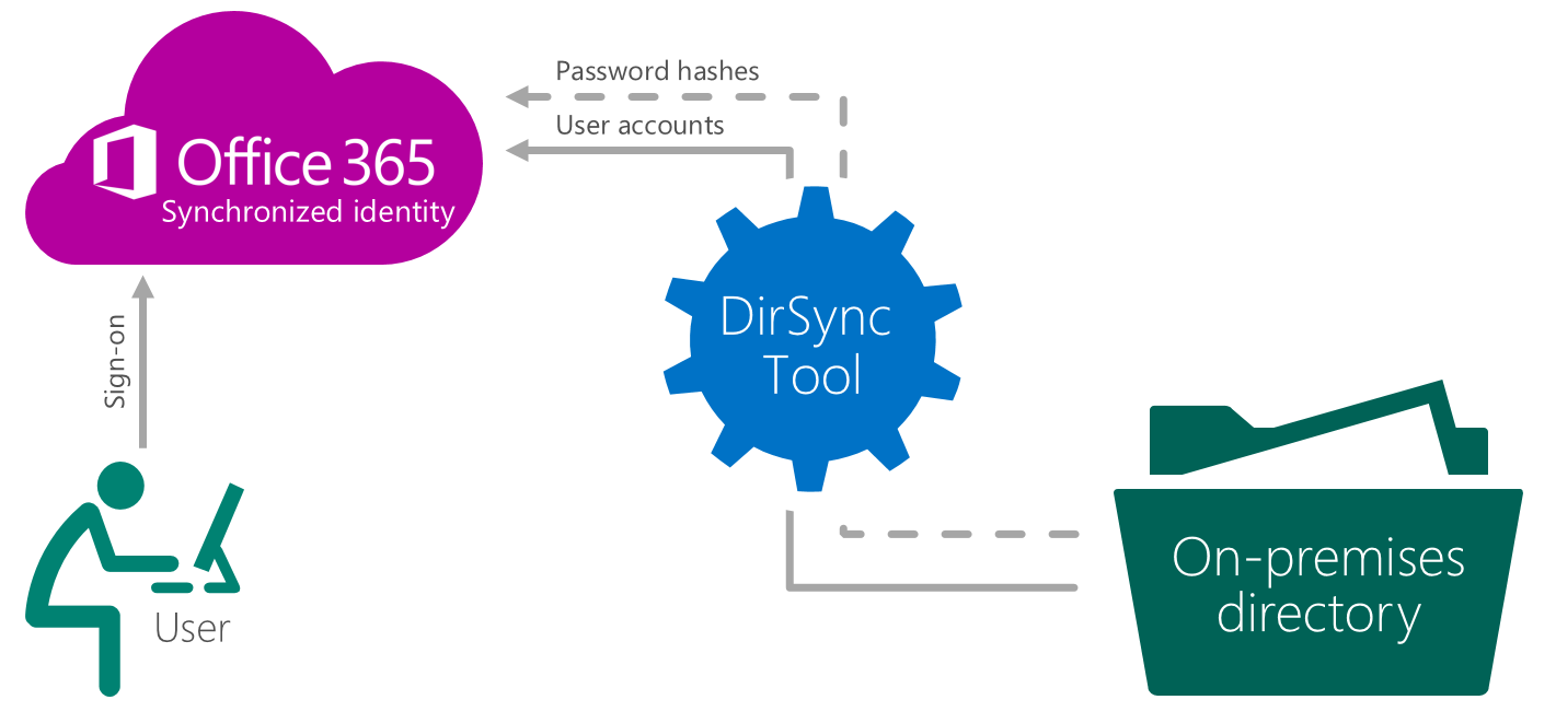 in this model the user identity is managed in an on premises server and the accounts and password hashes are synchronized to the cloud