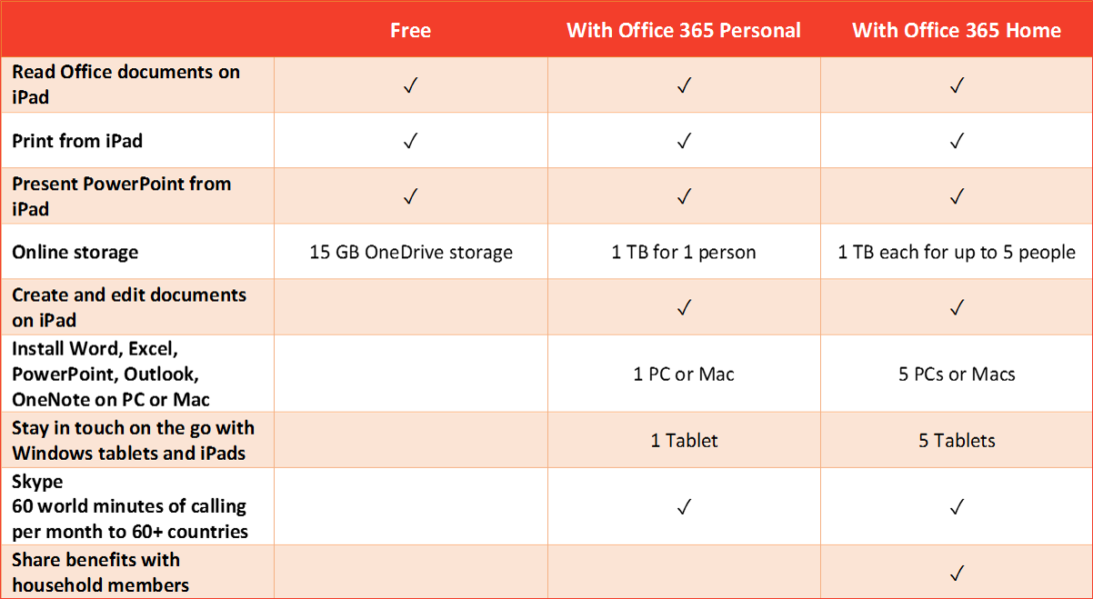 Office for iPad now supports monthly subscriptions - Microsoft 365 Blog